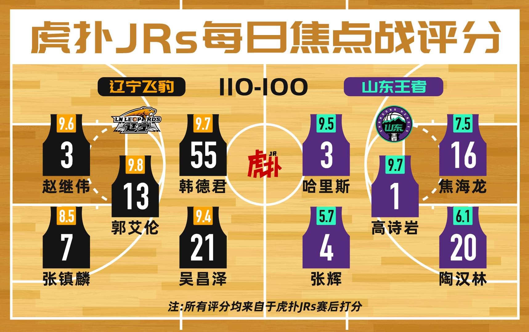 JRs焦点战评分:辽宁队郭艾伦9.8分,山东张辉5.7分