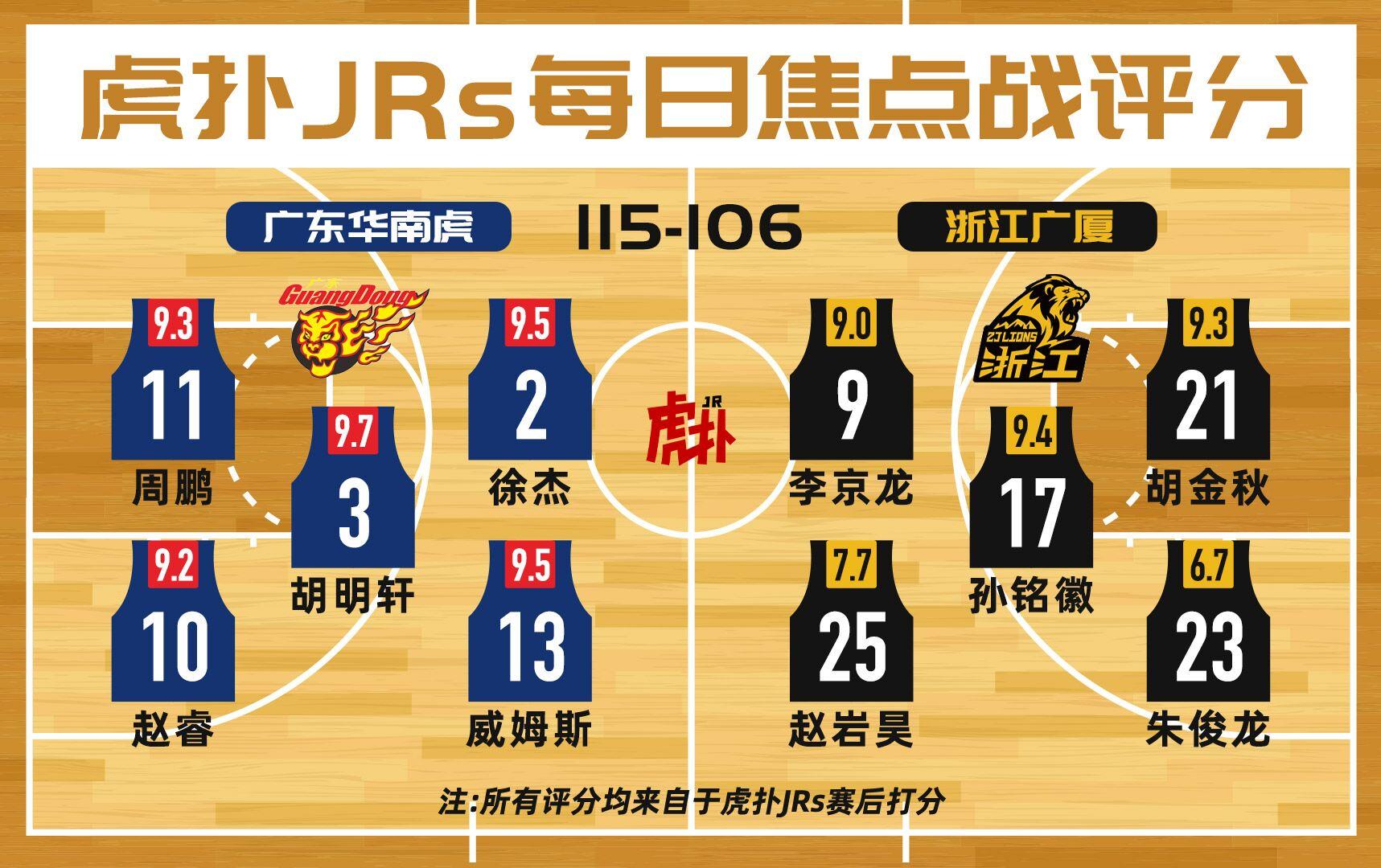 JRs焦点战评分:广东胡明轩9.7分,广厦朱俊龙6.7分