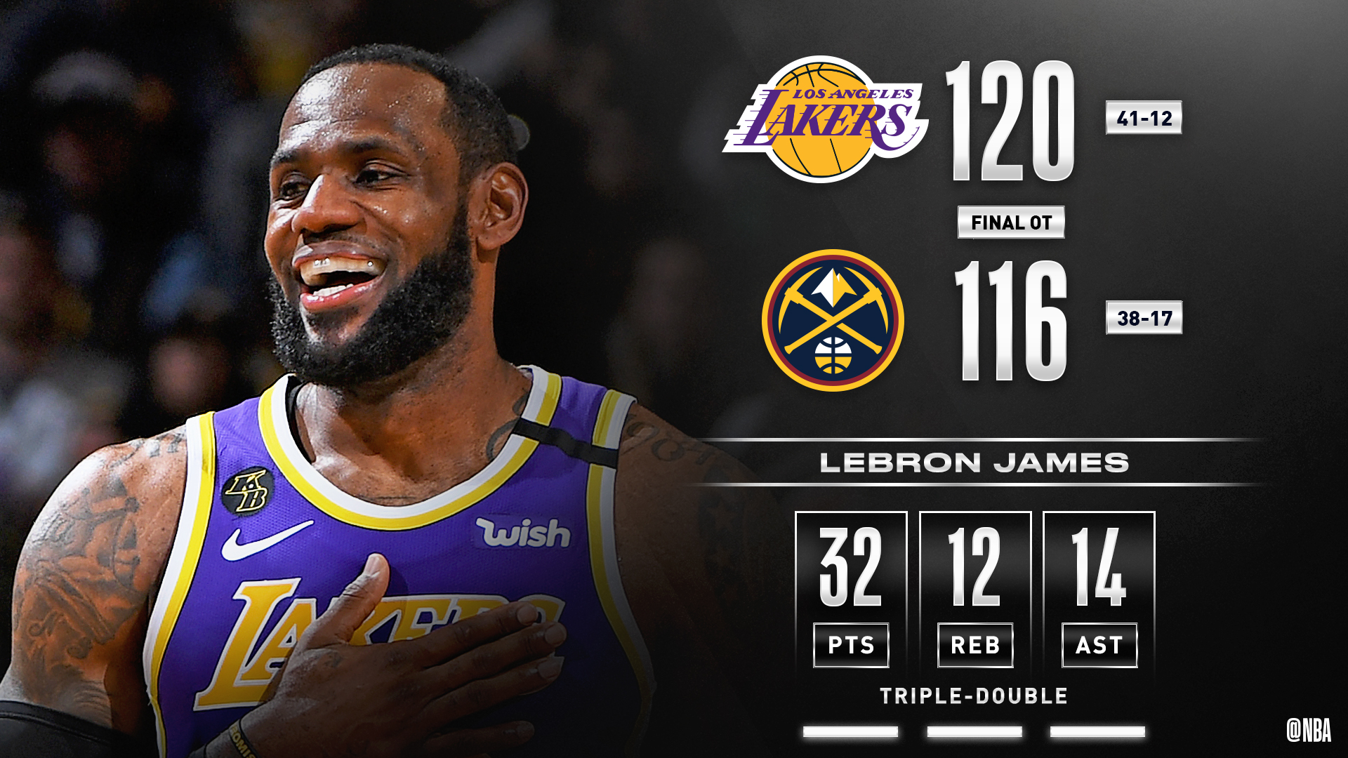 詹姆斯砍下本赛季第12次三双
