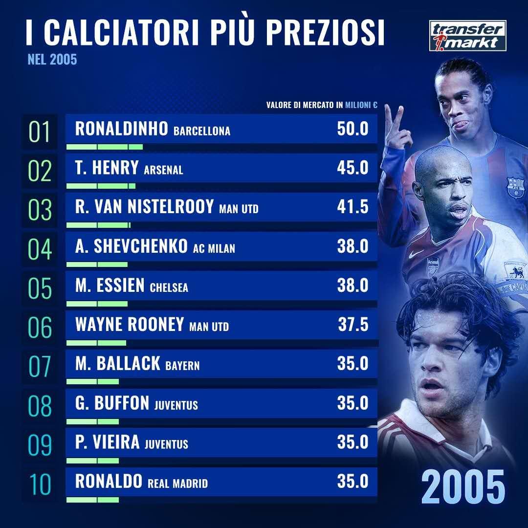 德转2005年球员参考身价排行:小罗亨利范尼分列前3